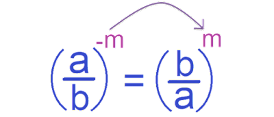 negative-exponent-of-fractions