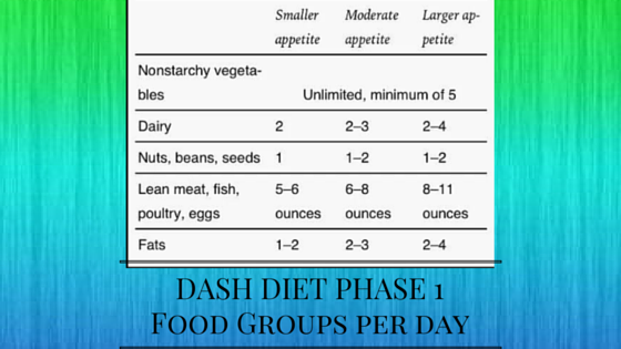 how many phases to dash diet