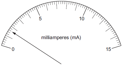 The diagram shows the reading on an analogue ammeter