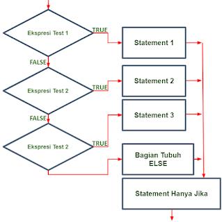 Flowchart IF-ELSE-IF Ladder pada Java