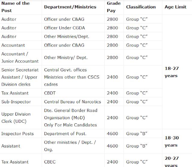 SSC CGL 2021 Age limit