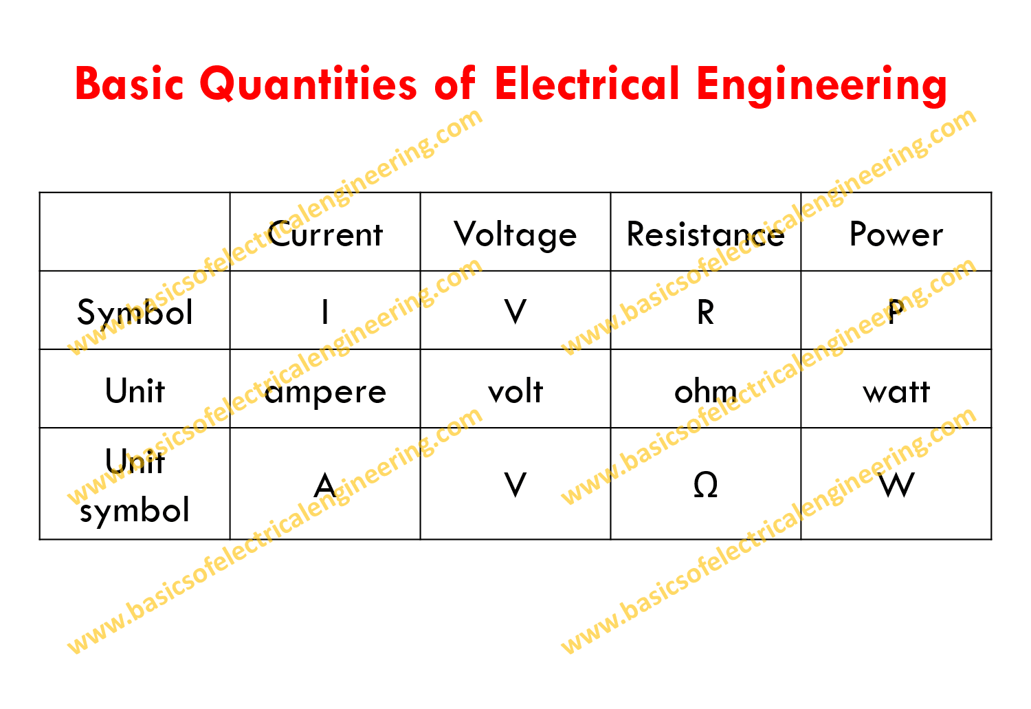 basic-quantities-of-electrical-engineering