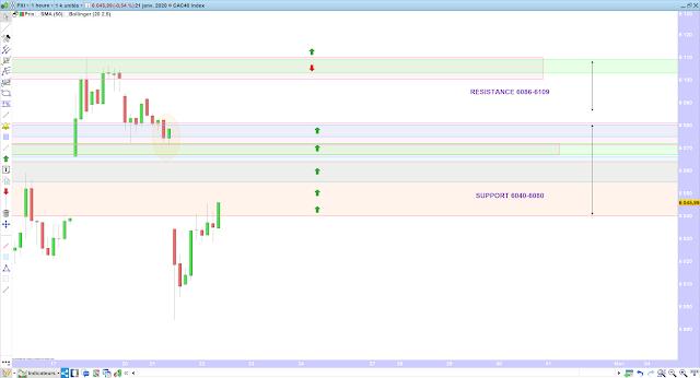 Trading CAC40 21/01/20 bilan