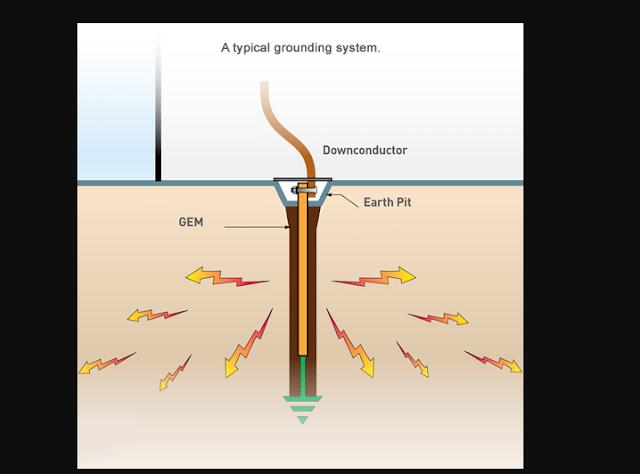 Cara Pemasangan dan Penanaman Grounding Lengkap Teori