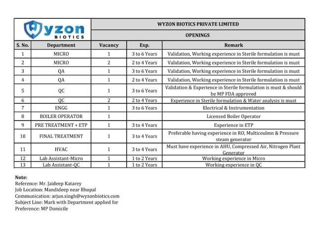 Wyzon Biotics Pvt. Ltd - Urgent Requirements for Micro / QA / QC / Engineering / Maintenance / Operators