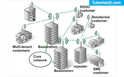 Contoh jaringan WMAN