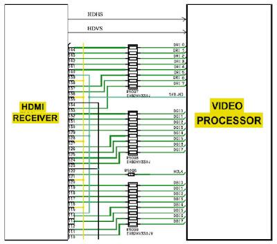 Hình 34 - Tín hiệu Video từ IC nhận HDMI đưa đến IC xử lý tín hiệu Video tổng hợp thông qua các Bus: 8Bus data Red, 8Bus data Green và 8Bus data Blue và các tín hiệu đồng bộ HDHS (Hight Definition Horyontal Synsep) - xung dòng độ phân giải cao, HDVS - xung mành độ phân giải cao, HCLK.