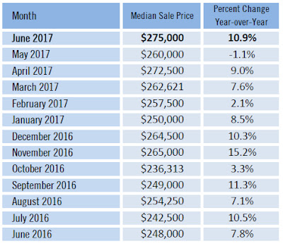 Sarasota County June 2017 median sales price single family homes