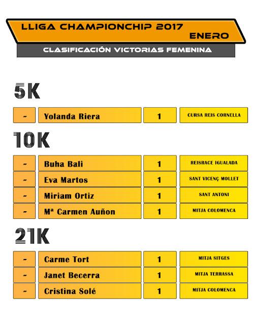 Clasificación Lliga Championchip 2017 ENERO Victorias Femenina
