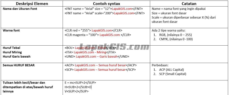 Anotasi tulisan, angka dan simbol pada layout ArcGIS
