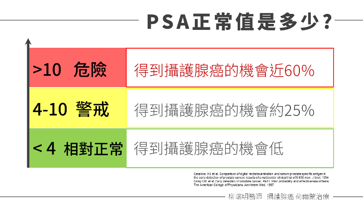 攝護腺 PSA 指數的正常值