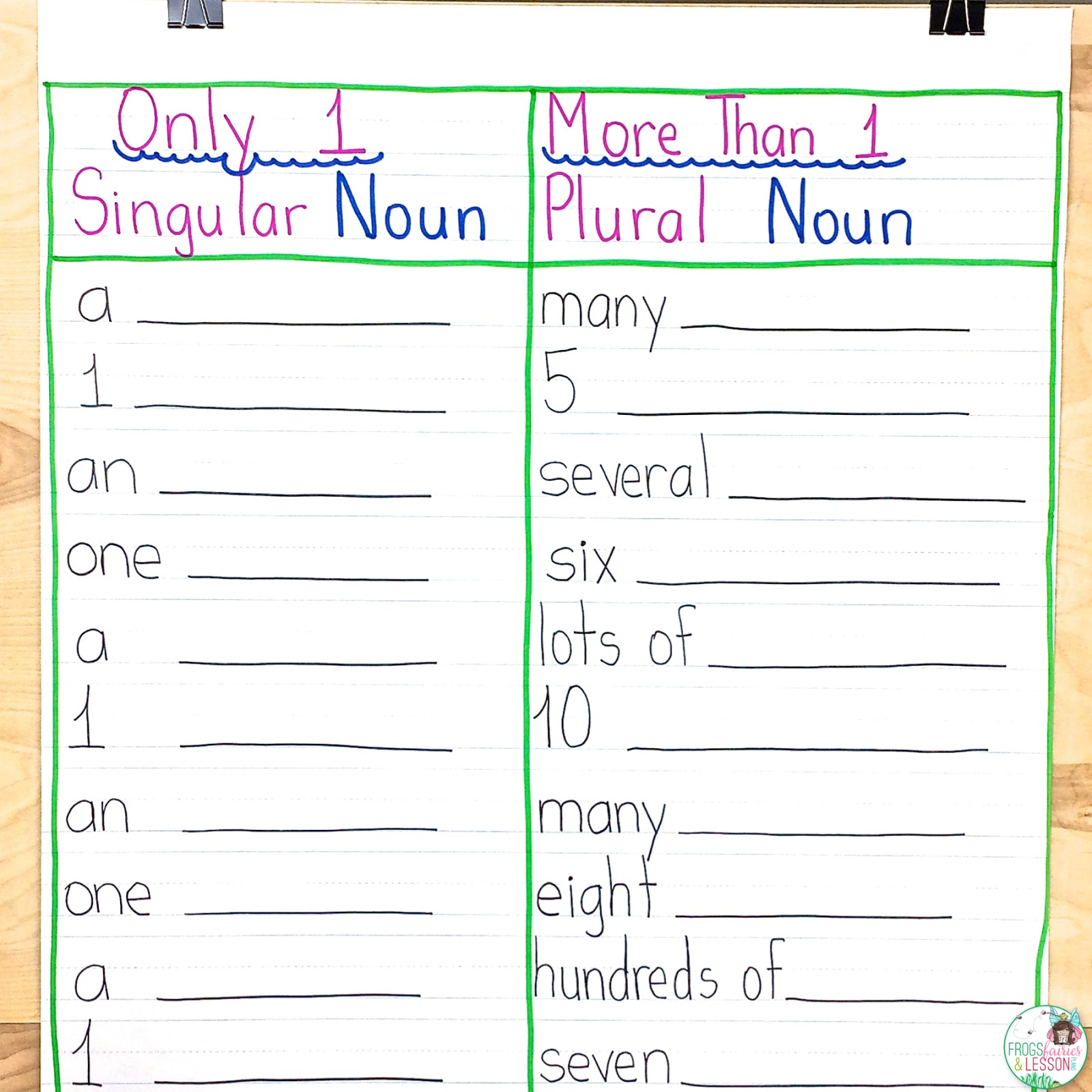- Frogs, Fairies, And Lesson Plans: 5 Noun Lessons You Need To Teach