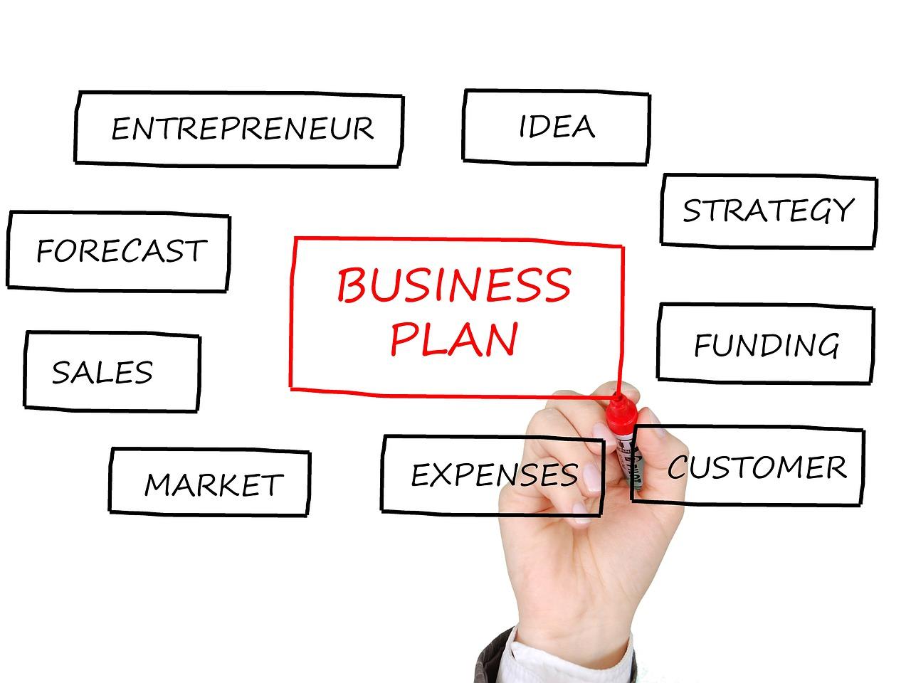 Konsep Sederhana Untuk Memulai Bisnis