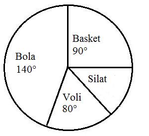 Rumus Diagram Lingkaran Dan Contoh Soalnya Materi Belajar