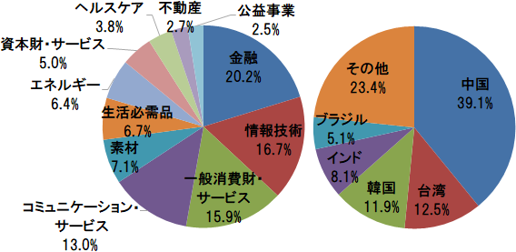 MSCI エマージング・マーケット・インデックス 業種別構成比(金融、情報技術、一般消費財・サービスほか)と国・地域別構成比(中国、台湾、韓国ほか)