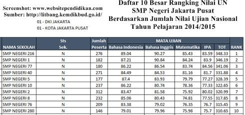 Favorit di Kota Jakarta Pusat Berdasarkan Rangking Hasil Ujian Nasional Daftar SMP/Mts Negeri dan Swasta Favorit di Jakarta Pusat Berdasarkan Rangking Hasil Ujian Nasional