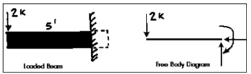 Free Body Diagram of a Cantilever Beam with a Point load at the end