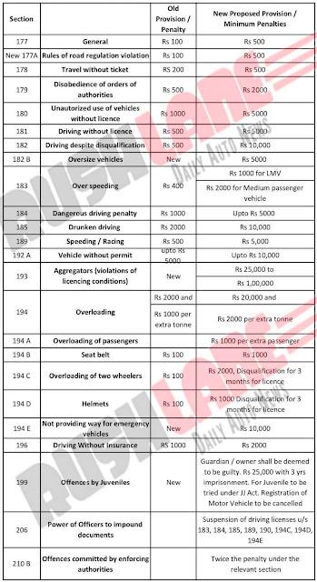 New traffic low in India -Knowledgekira.com,indian traffic rules and fines pdf, new traffic rules in hyderabad 2019 tamil nadu traffic rules and fines 2019, indian traffic rules and fines 2019, new traffic rules 2019 , new traffic rules in bangalore 2019, new traffic rules in india 2019, indian traffic rules and fines 2017,
