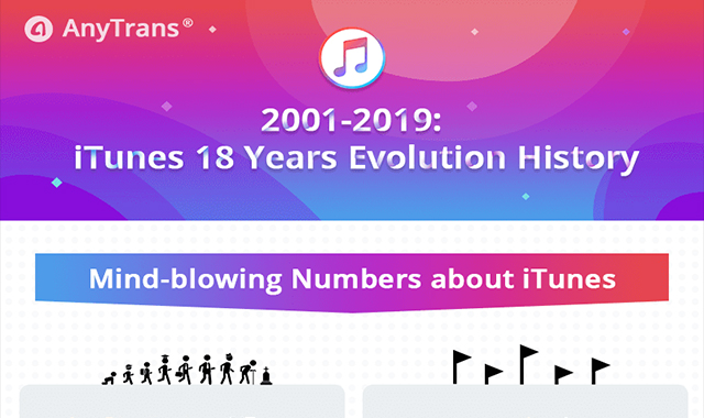 Evolution History of iTunes 18 Years #infographic