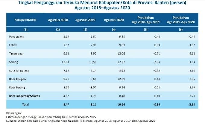 BPS Merilis, Kabupaten Serang Terlepas dari Predikat Pengangguran Tertinggi di Banten