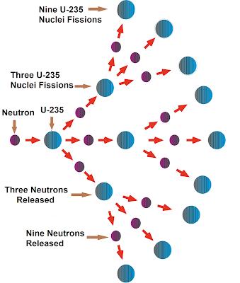 Nuclear Chain Reaction.