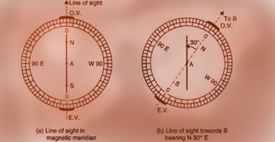 What- is- the -magnetic -meridian.
