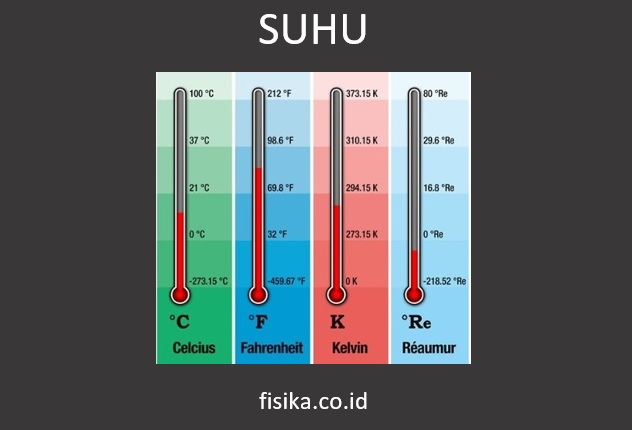suhu pengertian rumus satuan skala contoh soal