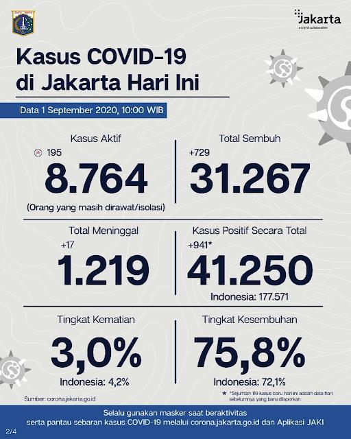 Update Corona di Jakarta : Ada Penambahan 822 Orang Terkonfirmasi Positif Covid-19