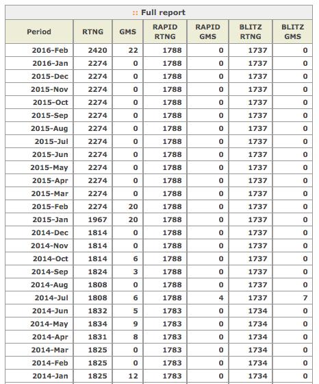 Peter Long on Chess FIDE Rating List for February 2016