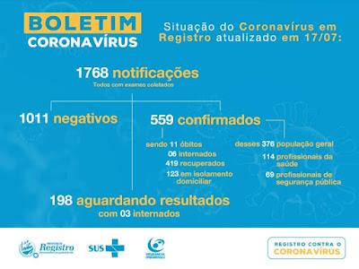 Registro-SP soma 559 confirmados, 419 recuperados e 11 mortes pelo Coronavirus - Covid-19