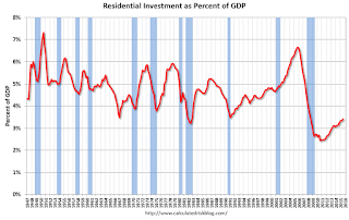 Residential Investment as Percent of GDP