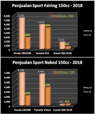 Data Penjualan Sport 150cc - 2018