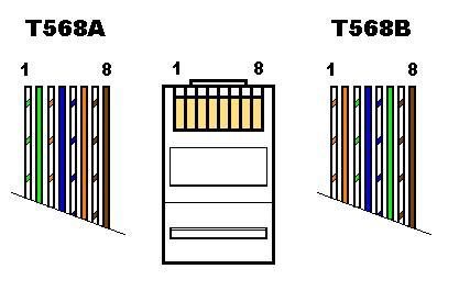 pengenalan asas networking cat 5 568b wiring diagram #11