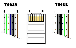 t568b color diagram wiring diagrams for light switch and outlet pengenalan asas networking