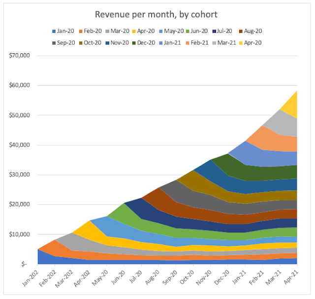 Cohorts based revenue - a powerful way to visualize your cohorts contribution to the business