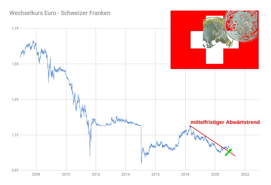 Liniendiagramm Wechselkurs Entwicklung Euro vs Schweizer Franken 2007-2020