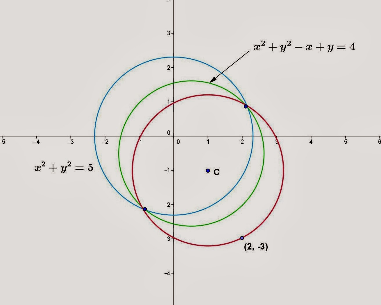 How To Solve The Equation Of A Circle For Y