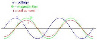 Sistem Pengapian Konvensional, Komponen, Rangkaian, Cara Kerja