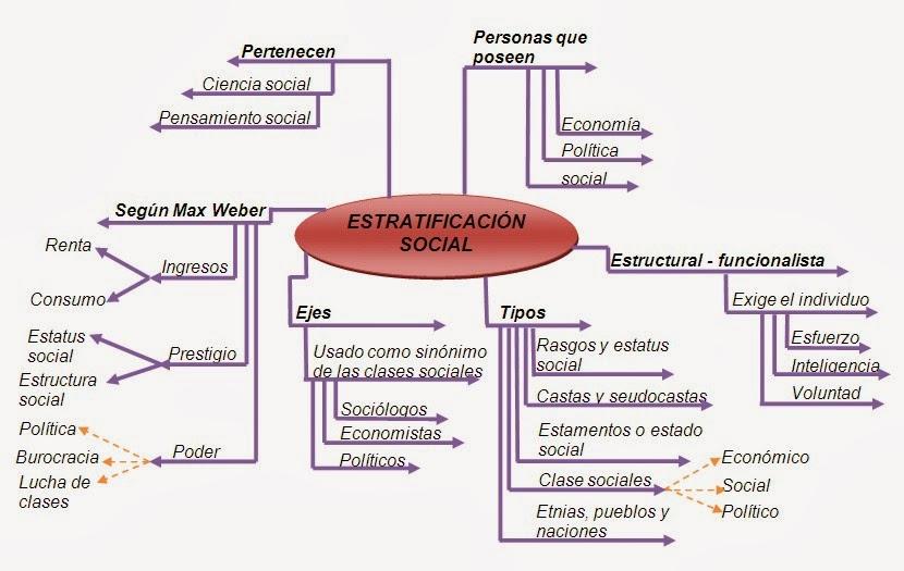 Virginia Yanzaguana Grupo Social Y Estratificación