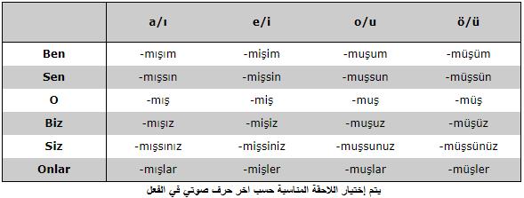 لاحقات الزمن الماضي النقلي في اللغة التركية