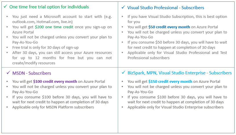 Azure Board: Microsoft azure subscription offers and options
