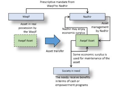 Skema Pengelolaan Wakaf Uang