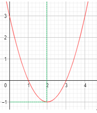 cara-menyusun-persamaan-fungsi-kuadrat