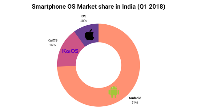 What Is KaiOS? And How It Became Indian's Second Most Popular Smartphone OS