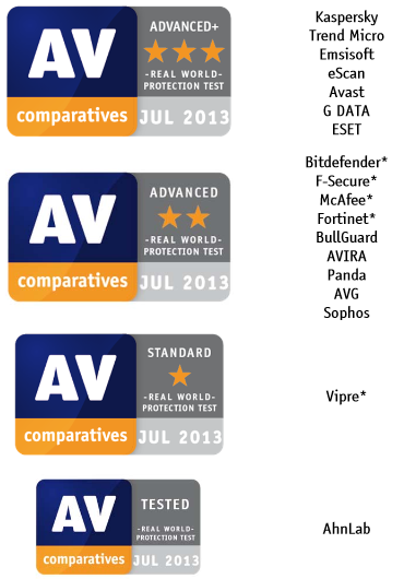 av comparatives chart