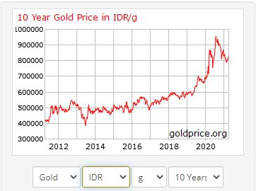 tren-harga-emas-10-tahun-terakhir