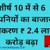शीर्ष 10 में से 6 कंपनियों का बाजार पूंजीकरण 2.4 लाख करोड़ रुपये बढ़ा, TCS टॉप पर
