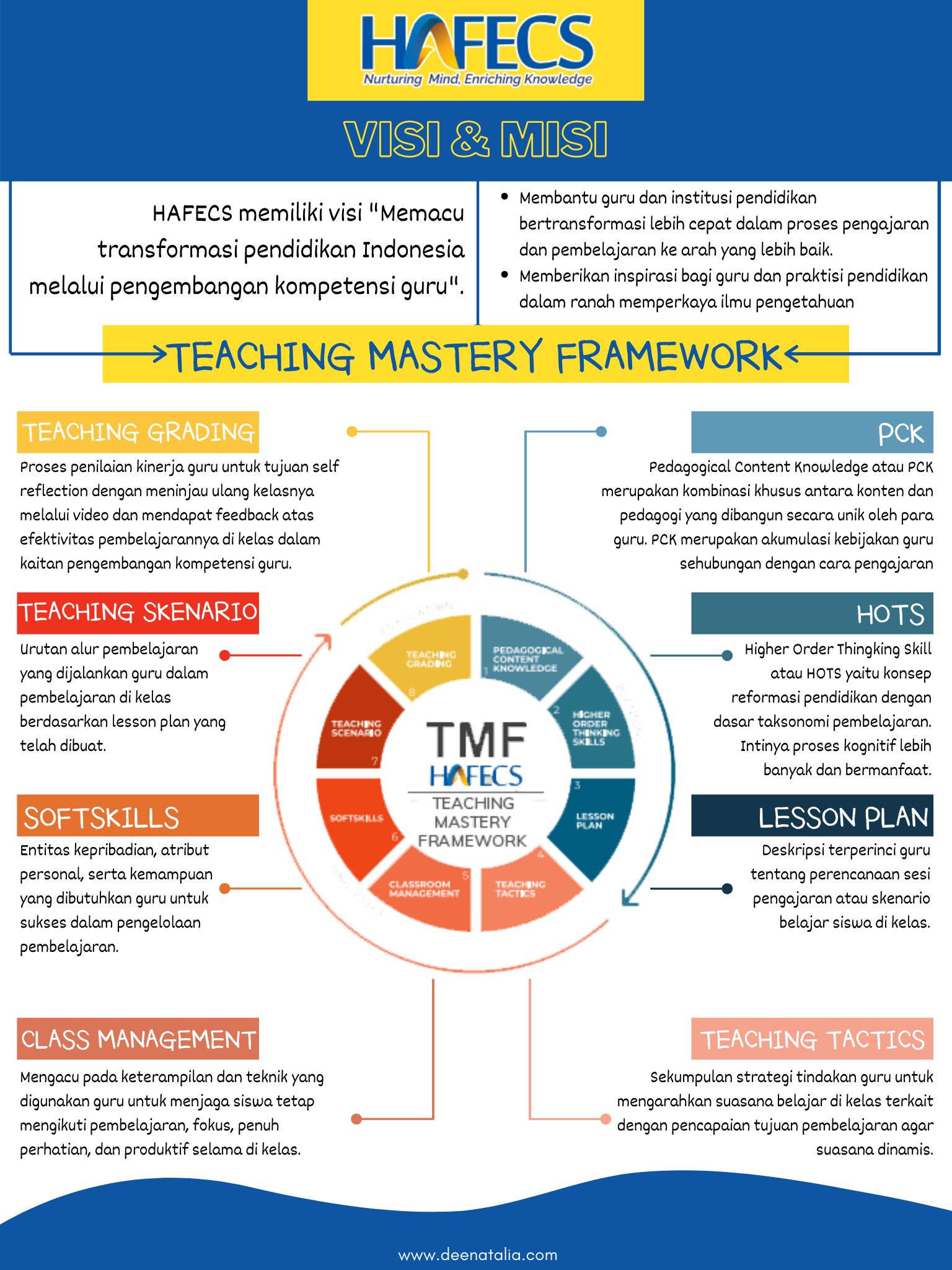 guruinovatif.id Teaching Mastery Framework (TMF)