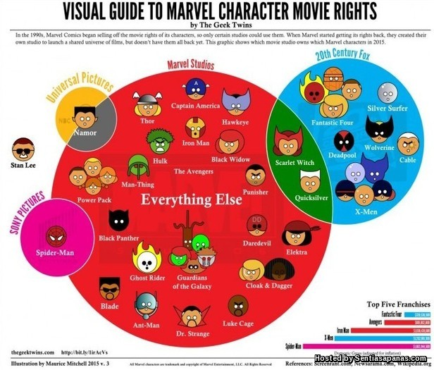 Marvel Universe Guide