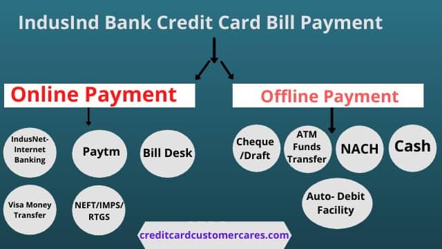 IndusInd Bank Credit Card Bill Payment Online